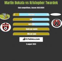 Martin Bukata vs Kristopher Twardek h2h player stats