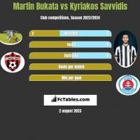 Martin Bukata vs Kyriakos Savvidis h2h player stats