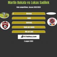 Martin Bukata vs Lukas Sadilek h2h player stats