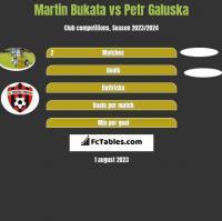 Martin Bukata vs Petr Galuska h2h player stats