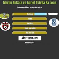 Martin Bukata vs Adriel D'Avila Ba Loua h2h player stats