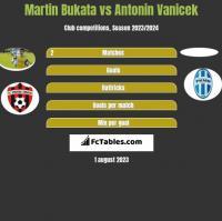 Martin Bukata vs Antonin Vanicek h2h player stats
