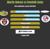 Martin Bukata vs Dominik Duda h2h player stats