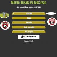 Martin Bukata vs Alex Ivan h2h player stats