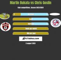 Martin Bukata vs Chris Goslin h2h player stats