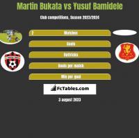 Martin Bukata vs Yusuf Bamidele h2h player stats