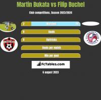 Martin Bukata vs Filip Buchel h2h player stats