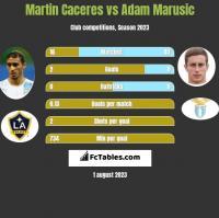 Martin Caceres vs Adam Marusic h2h player stats