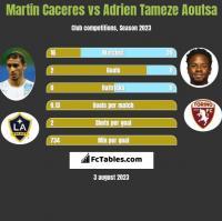 Martin Caceres vs Adrien Tameze Aoutsa h2h player stats