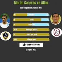 Martin Caceres vs Allan h2h player stats