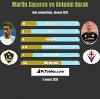Martin Caceres vs Antonin Barak h2h player stats