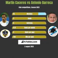 Martin Caceres vs Antonio Barreca h2h player stats