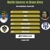 Martin Caceres vs Bruno Alves h2h player stats