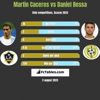 Martin Caceres vs Daniel Bessa h2h player stats
