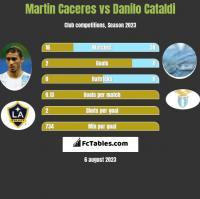 Martin Caceres vs Danilo Cataldi h2h player stats