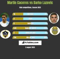 Martin Caceres vs Darko Lazovic h2h player stats
