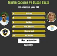 Martin Caceres vs Dusan Basta h2h player stats
