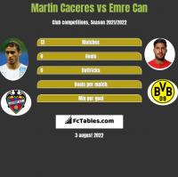 Martin Caceres vs Emre Can h2h player stats