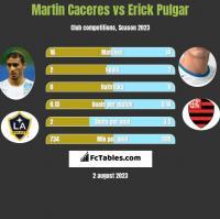 Martin Caceres vs Erick Pulgar h2h player stats