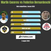 Martin Caceres vs Federico Bernardeschi h2h player stats
