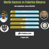 Martin Caceres vs Federico Dimarco h2h player stats