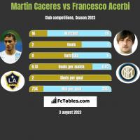Martin Caceres vs Francesco Acerbi h2h player stats