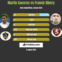 Martin Caceres vs Franck Ribery h2h player stats