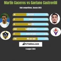 Martin Caceres vs Gaetano Castrovilli h2h player stats