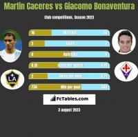 Martin Caceres vs Giacomo Bonaventura h2h player stats