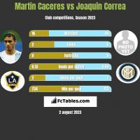 Martin Caceres vs Joaquin Correa h2h player stats
