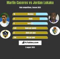 Martin Caceres vs Jordan Lukaku h2h player stats