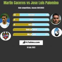 Martin Caceres vs Jose Luis Palomino h2h player stats