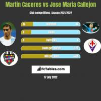 Martin Caceres vs Jose Maria Callejon h2h player stats