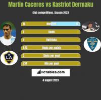 Martin Caceres vs Kastriot Dermaku h2h player stats
