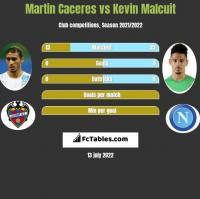 Martin Caceres vs Kevin Malcuit h2h player stats