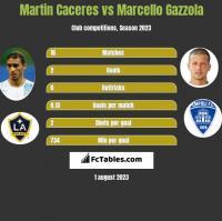 Martin Caceres vs Marcello Gazzola h2h player stats