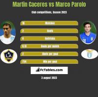Martin Caceres vs Marco Parolo h2h player stats