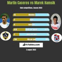 Martin Caceres vs Marek Hamsik h2h player stats