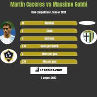 Martin Caceres vs Massimo Gobbi h2h player stats
