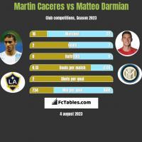Martin Caceres vs Matteo Darmian h2h player stats