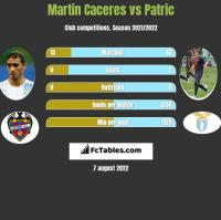 Martin Caceres vs Patric h2h player stats