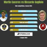 Martin Caceres vs Riccardo Gagliolo h2h player stats