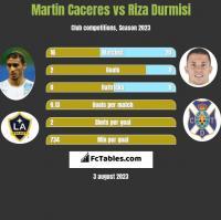 Martin Caceres vs Riza Durmisi h2h player stats