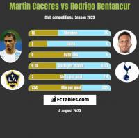 Martin Caceres vs Rodrigo Bentancur h2h player stats
