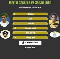 Martin Caceres vs Senad Lulic h2h player stats