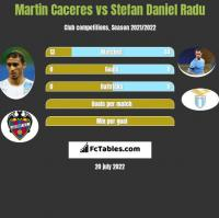 Martin Caceres vs Stefan Daniel Radu h2h player stats