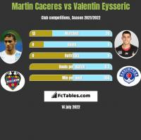Martin Caceres vs Valentin Eysseric h2h player stats