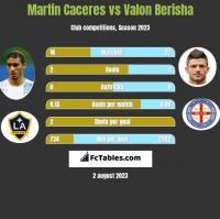 Martin Caceres vs Valon Berisha h2h player stats
