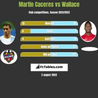 Martin Caceres vs Wallace h2h player stats
