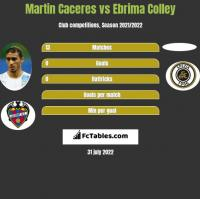 Martin Caceres vs Ebrima Colley h2h player stats